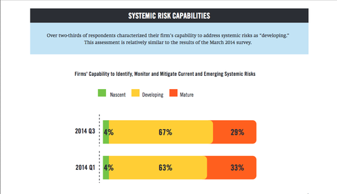 Over two-thirds of respondents described their ability to address cyber risks as in the developing stage. These results are similar to the March 2014 survey, says DTCC.