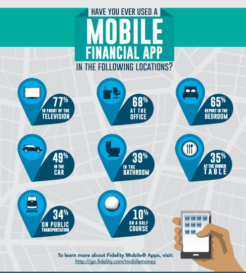 US mobile financial app users are managing their personal finance activities in various places, including the bedroom, the car, in front of the TV, and even in the bathroom.
