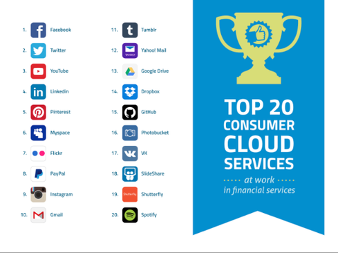 Unsurprisingly, Skyhigh lists Facebook, Twitter, YouTube, LinkedIn, and Pinterest as the top consumer cloud services at work in financial services.