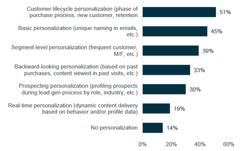 'Personalization Capabilities' from Enterprise Priorities in Digital Marketing report.